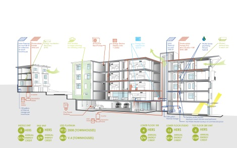 Studio G energy usage diagram for E+ housing