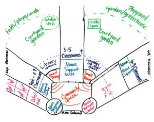 Whole school diagram created by principal, teachers, curriculum coordinator and parents